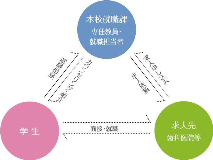 就職支援の図